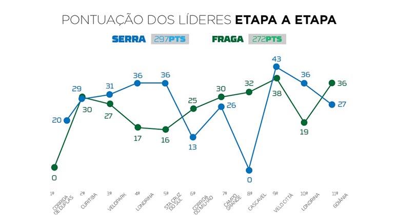 As campanhas de Serra e Fraga, prova (Stock Car)